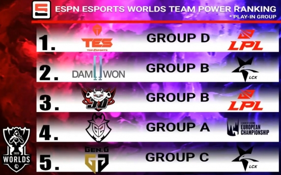 Damwon Gaming No. 2 in ESPN LoL Worlds power rankings
