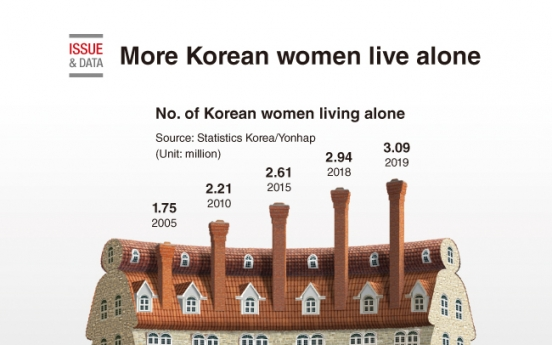 [Graphic News] More Korean women live alone