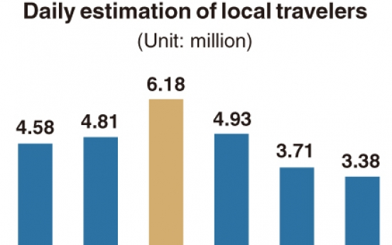 [Monitor] No. of travelers within country during Chuseok to decline 30%