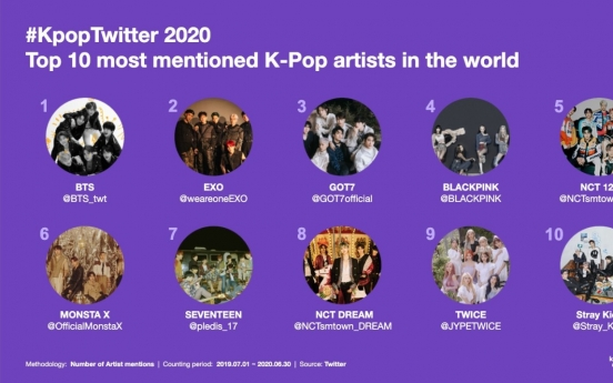 Twitter looks back on decade of K-pop