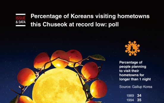[Graphic News] Percentage of Koreans visiting hometowns this Chuseok at record low: poll