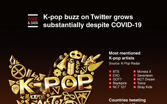 [Graphic News] K-pop buzz on Twitter grows substantially despite COVID-19