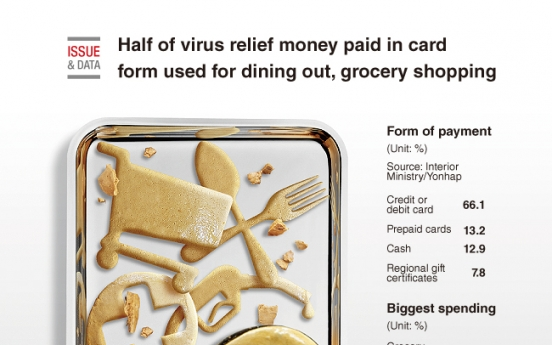 [Graphic News] Half of virus relief money paid in card form used for dining out, grocery shopping