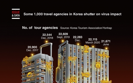 [Graphic News] Some 1,000 travel agencies in Korea shutter on virus impact