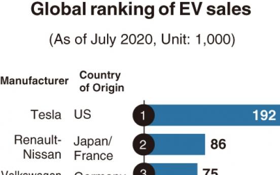 [Monitor] Hyundai, Kia sold fourth most EVs worldwide