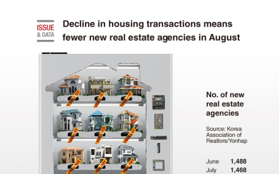 [Graphic News] Decline in housing transactions means fewer new real estate agencies in August