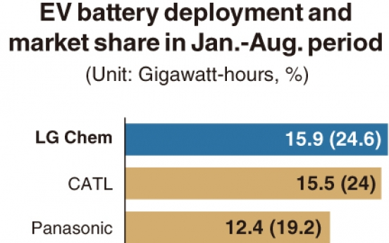 [Monitor] LG Chem maintains No.1 in global EV battery market