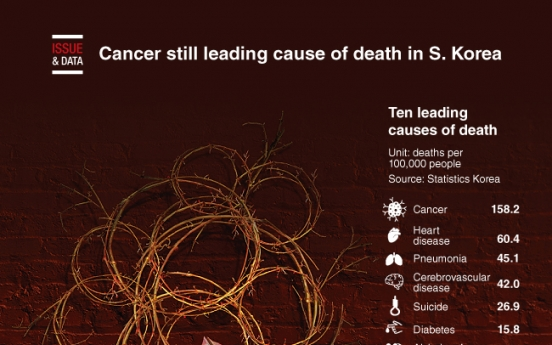 [Graphic News] Cancer still leading cause of death in S. Korea