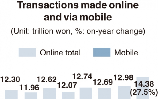 [Monitor] Online shopping volume breaks record in August