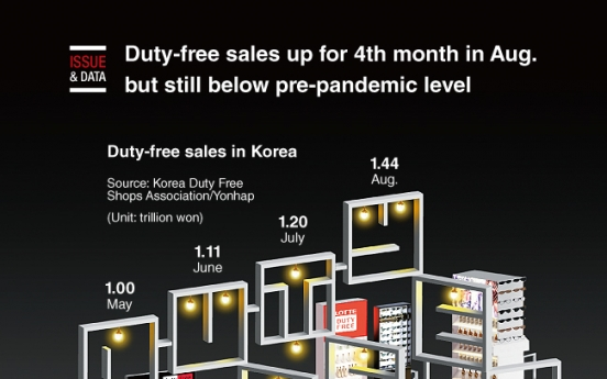 [Graphic News] Duty-free sales up for 4th month in Aug. but still below pre-pandemic level