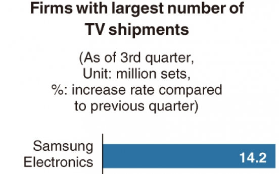 [Monitor] TV shipments break record with Samsung, LG topping list