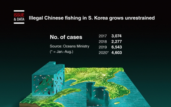 [Graphic News] Illegal Chinese fishing in S. Korea grows unrestrained