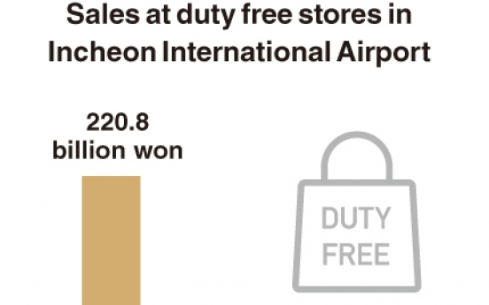 [Monitor] Sales at duty free stores in Incheon Airport plunge 90%
