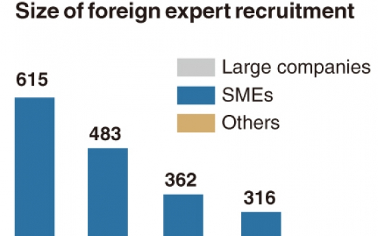 [Monitor] Scouting of foreign experts dwindles