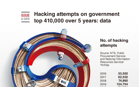 [Graphic News] Hacking attempts on government top 410,000 over 5 years: data