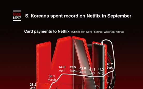 [Graphic News] S. Koreans spent record on Netflix in September