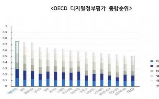 S. Korea top OECD country for govt. digital capability: report