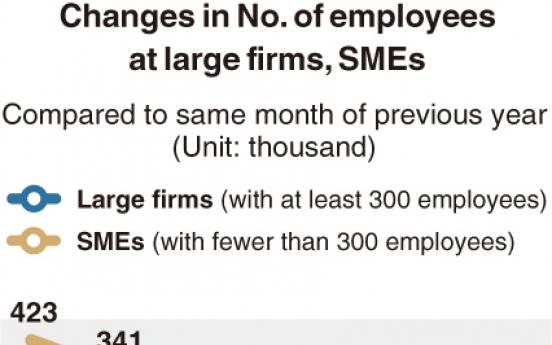 [Monitor] Employment drops at SMEs, rises at conglomerates