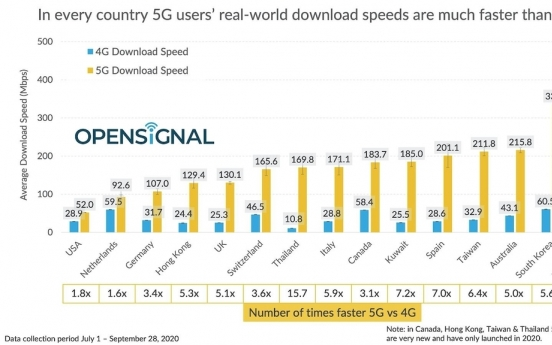 S. Korea's 5G download speed 2nd fastest globally: report