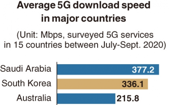 [Monitor] Korea's 5G download speed 2nd fastest in world
