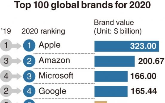 [Monitor] Samsung, Hyundai see global brand value soar