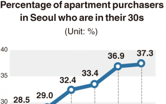 [Monitor] More 30-somethings buying apartments in Seoul