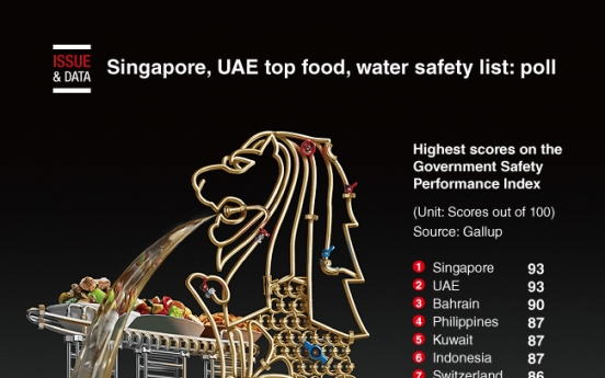 [Graphic News] Singapore, UAE top food, water safety list: poll