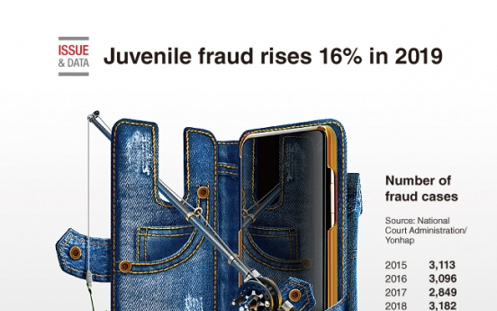 [Graphic News] Juvenile fraud rises 16% in 2019