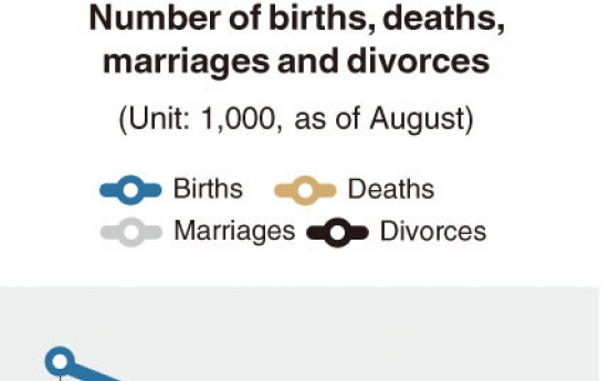 [Monitor] Marriages hit record low amid pandemic