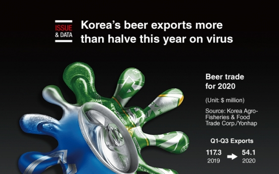 [Graphic News] Korea's beer exports more than halve this year on virus