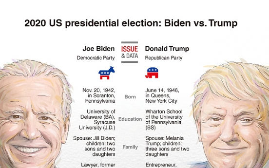 [Graphic News] 2020 US presidential election: Trump vs. Biden