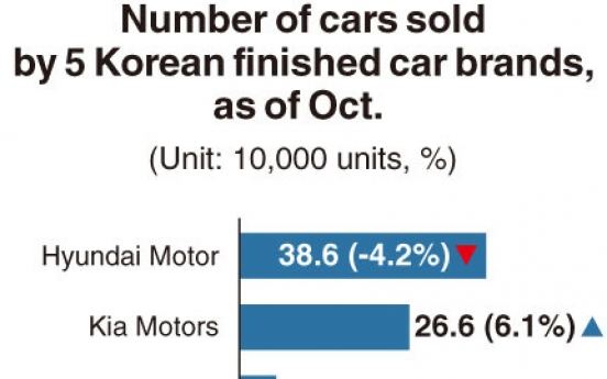 [Monitor] Contrasting sales performance of Korean carmakers
