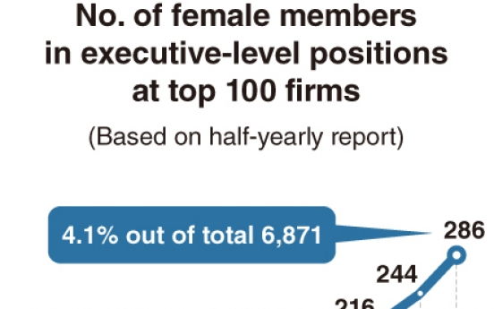 [Monitor] Rise of women in C-suite, still long way to go