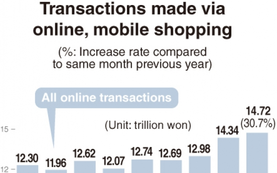 [Monitor] Online shopping transactions in Sept. biggest on record
