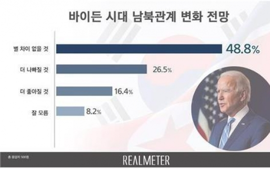 Half of S. Koreans expect no major change in inter-Korean ties due to Biden presidency, poll shows