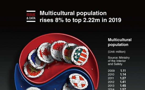 [Graphic News] Multicultural population rises 8% to top 2.22m in 2019