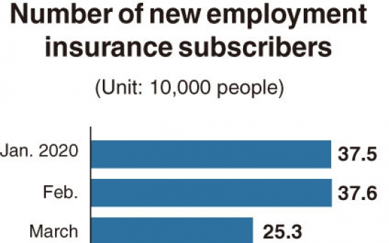 [Monitor] New employment insurance subscriptions bounce back to pre-pandemic levels