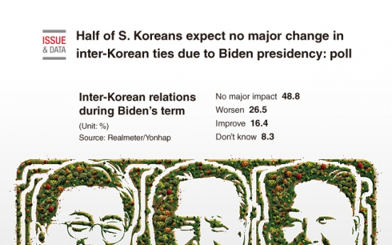 [Graphic News] Half of S. Koreans expect no major change in inter-Korean ties due to Biden presidency: poll
