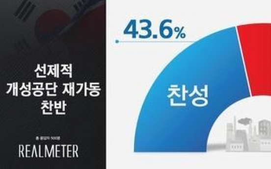 S. Koreans neck and neck over reopening of Kaesong complex: Realmeter
