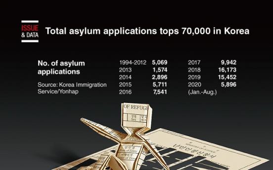 [Graphic News] Total asylum applications tops 70,000 in Korea