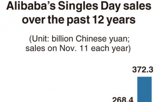 [Monitor] Alibaba posts record-breaking Singles Day sales of $56.26 billion