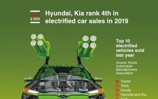 [Graphic News] Hyundai, Kia rank 4th in electrified car sales in 2019