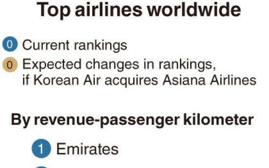[Monitor] Korea to have world's 10th-largest airline