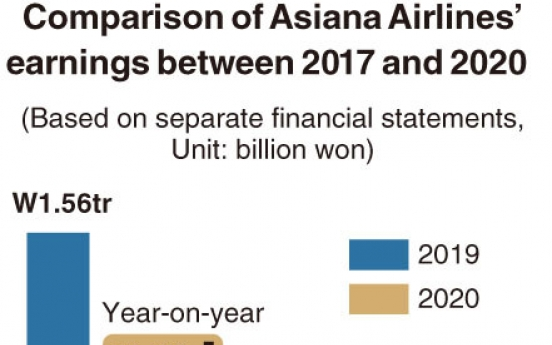 [Monitor] Asiana Airlines turns into surplus in Q3