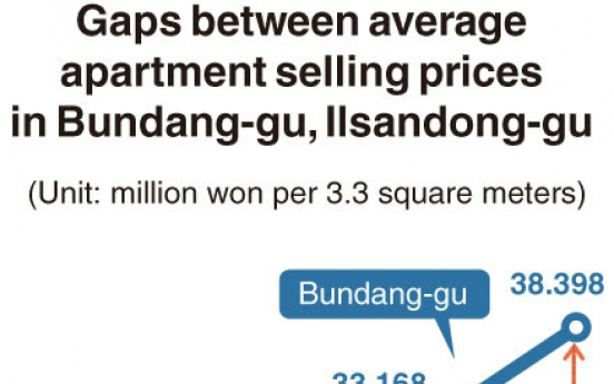[Monitor] Price gap widens for planned towns around Seoul