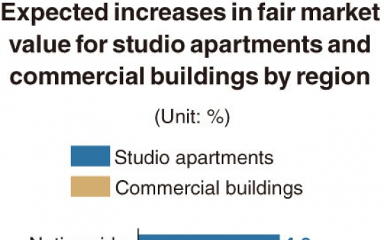[Monitor] Fair market value of studio apartments in Seoul to rise by 5.8% in 2021