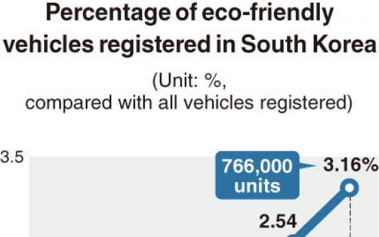 [Monitor] Eco-friendly cars make up 3% of all vehicles