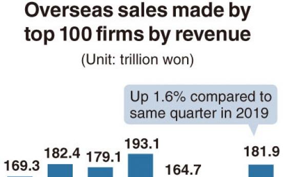 [Monitor] Major firms see overseas sales increase despite pandemic