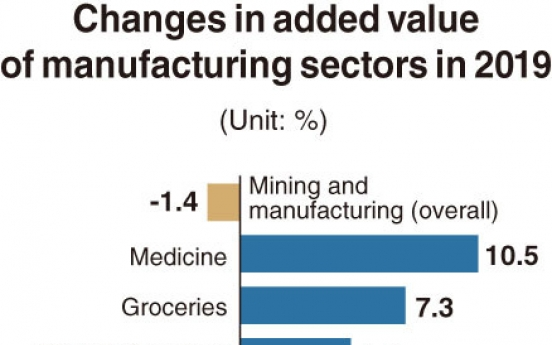 [Monitor] Added value of manufacturing and mining industries drops 1.4%