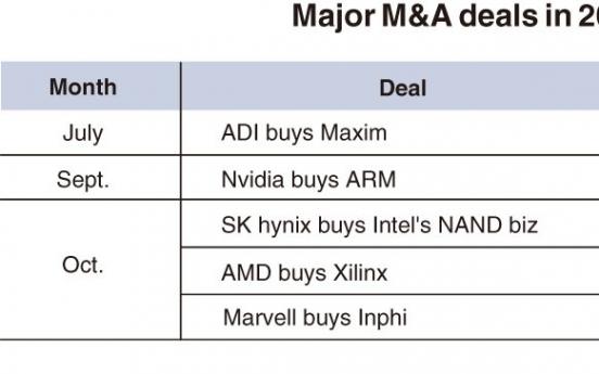 [Chew on IT] Major M&As reshape global chip market